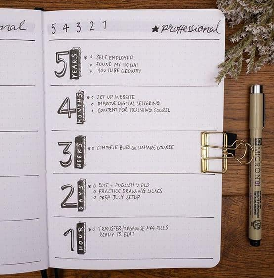 5-4-3-2-1 Goal Setting Method: What Is It & How to Use It?  Reach your goals fa